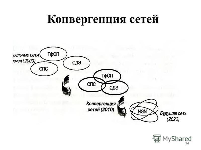 Конвергенция сетей 14