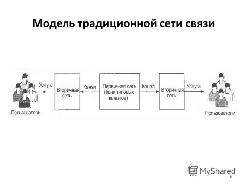 Модель традиционной сети связи 5