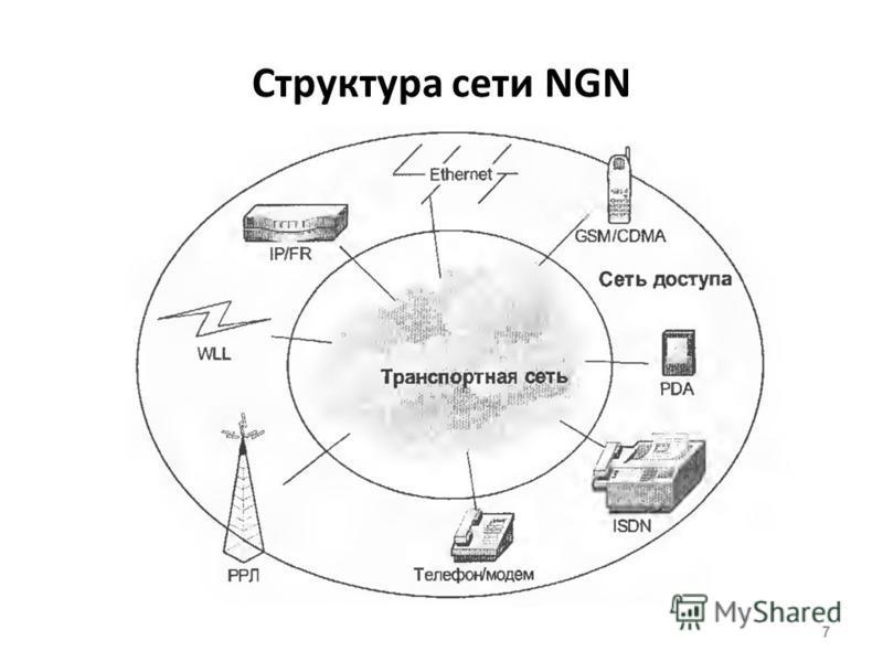 Структура сети NGN 7