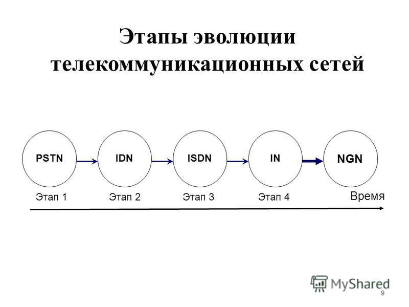 9 PSTN Этап 1Этап 2Этап 3Этап 4 Время IDNISDNIN NGN Этапы эволюции телекоммуникационных сетей