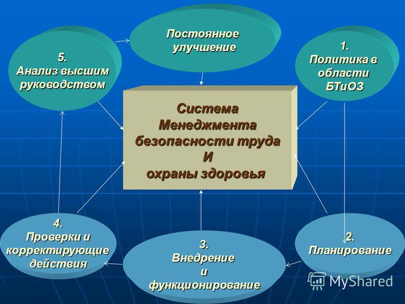 Система Менеджмента безопасности труда И охраны здоровья 5. Анализ высшим руководством 4. Проверки и корректирующие действия 3. Внедрениеифункционирование Постоянное улучшение улучшение 1. Политика в области БТиОЗ 2.Планирование
