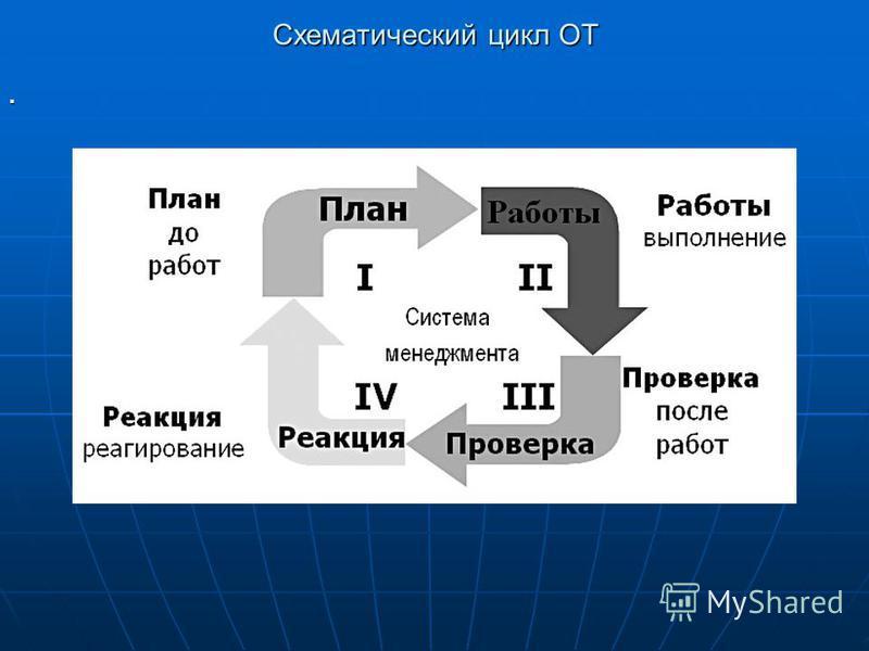 Схематический цикл ОТ.