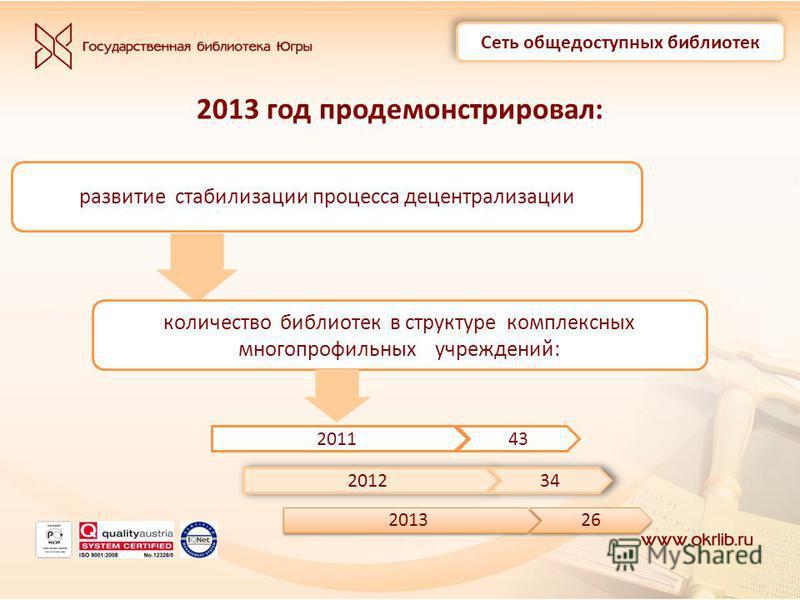 2013 год продемонстрировал: Сеть общедоступных библиотек развитие стабилизации процесса децентрализации количество библиотек в структуре комплексных многопрофильных учреждений: 201143 201234 2013 26