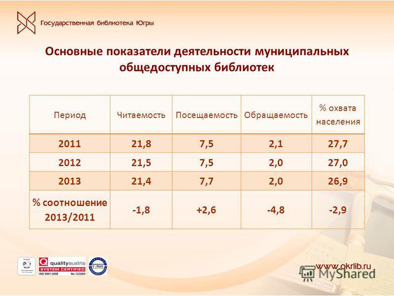 Основные показатели деятельности муниципальных общедоступных библиотек Период ЧитаемостьПосещаемость Обращаемость % охвата населения 201121,87,52,127,7 201221,57,52,027,0 201321,47,72,026,9 % соотношение 2013/2011 -1,8+2,6-4,8-2,9
