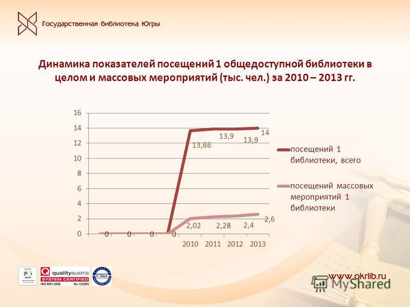 Динамика показателей посещений 1 общедоступной библиотеки в целом и массовых мероприятий (тыс. чел.) за 2010 – 2013 гг.