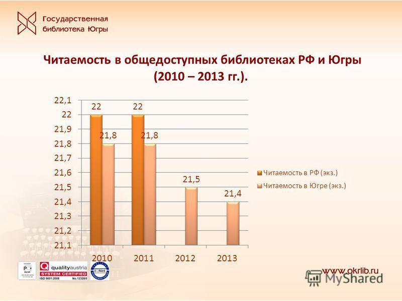 Читаемость в общедоступных библиотеках РФ и Югры (2010 – 2013 гг.).