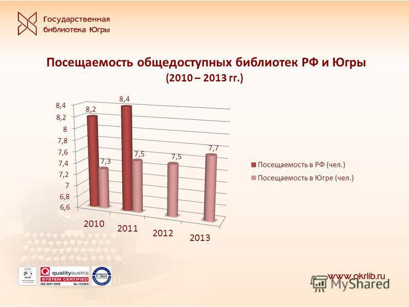Посещаемость общедоступных библиотек РФ и Югры (2010 – 2013 гг.)