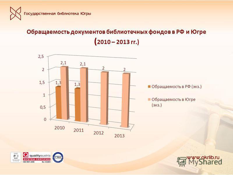 Обращаемость документов библиотечных фондов в РФ и Югре ( 2010 – 2013 гг.)