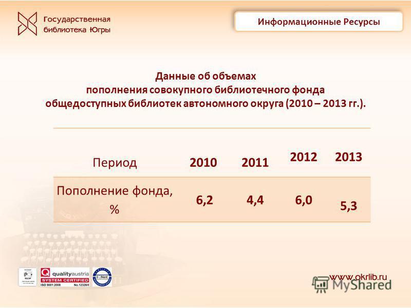 Данные об объемах пополнения совокупного библиотечного фонда общедоступных библиотек автономного округа (2010 – 2013 гг.). Период 20102011 20122013 Пополнение фонда, % 6,24,46,0 5,3 Информационные Ресурсы