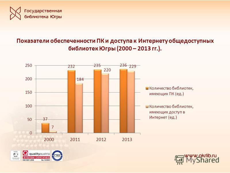 Показатели обеспеченности ПК и доступа к Интернету общедоступных библиотек Югры (2000 – 2013 гг.).