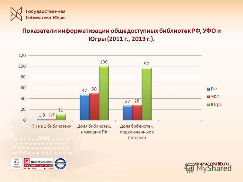 Показатели информатизации общедоступных библиотек РФ, УФО и Югры (2011 г., 2013 г.).