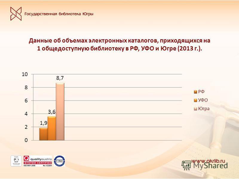 Данные об объемах электронных каталогов, приходящихся на 1 общедоступную библиотеку в РФ, УФО и Югре (2013 г.).
