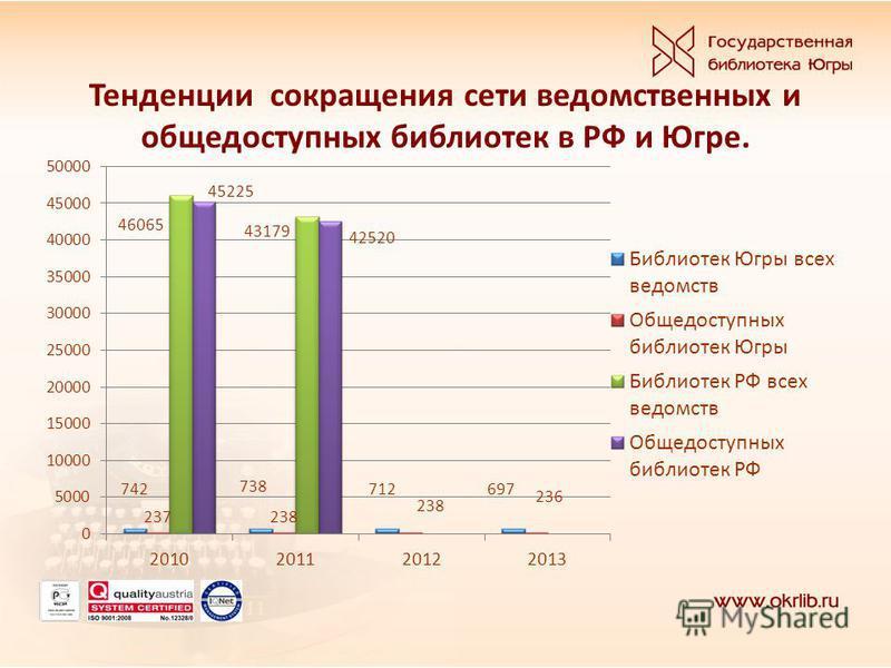 Тенденции сокращения сети ведомственных и общедоступных библиотек в РФ и Югре.