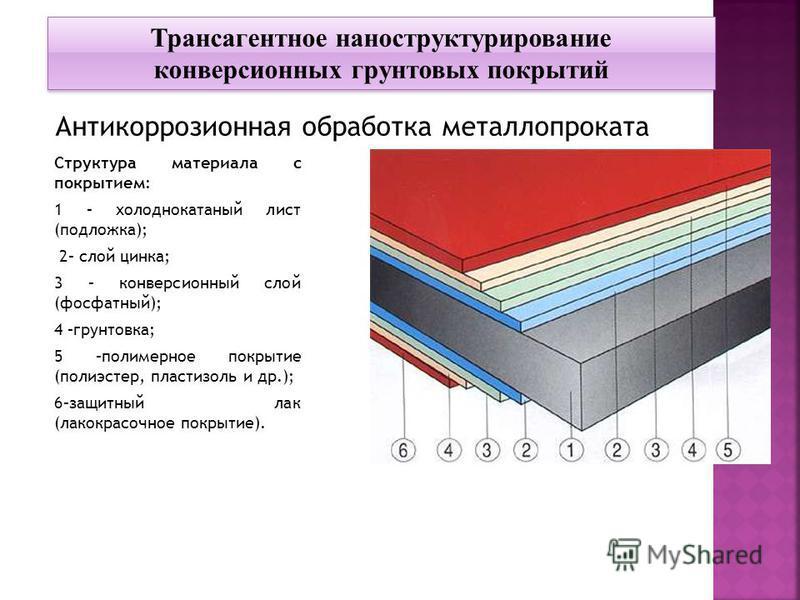 Структура материала с покрытием: 1 – холоднокатаный лист (подложка); 2– слой цинка; 3 – конверсионный слой (фосфатный); 4 –грунтовка; 5 –полимерное покрытие (полиэстер, пластизоль и др.); 6–защитный лак (лакокрасочное покрытие). Трансагентное наностр