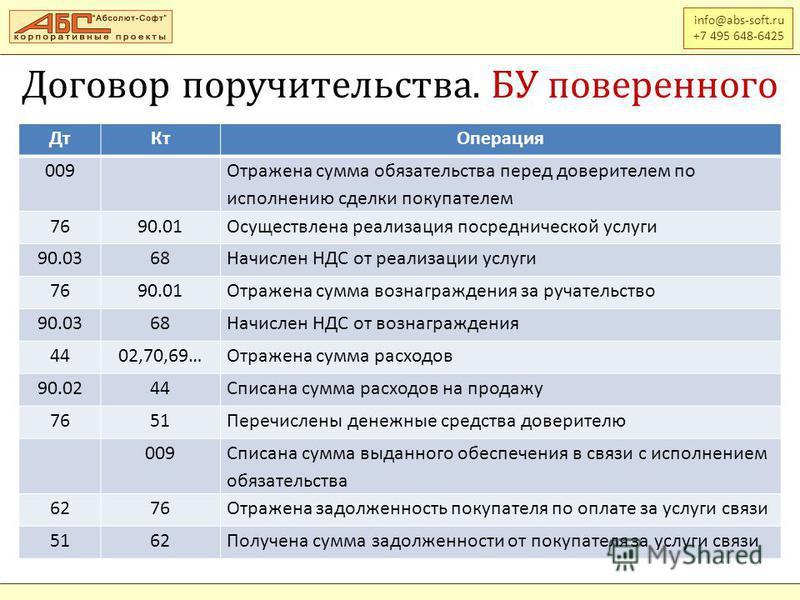 info@abs-soft.ru +7 495 648-6425 Дт КтОперация 009 Отражена сумма обязательства перед доверителем по исполнению сделки покупателем 7690.01Осуществлена реализация посреднической услуги 90.0368Начислен НДС от реализации услуги 7690.01Отражена сумма воз