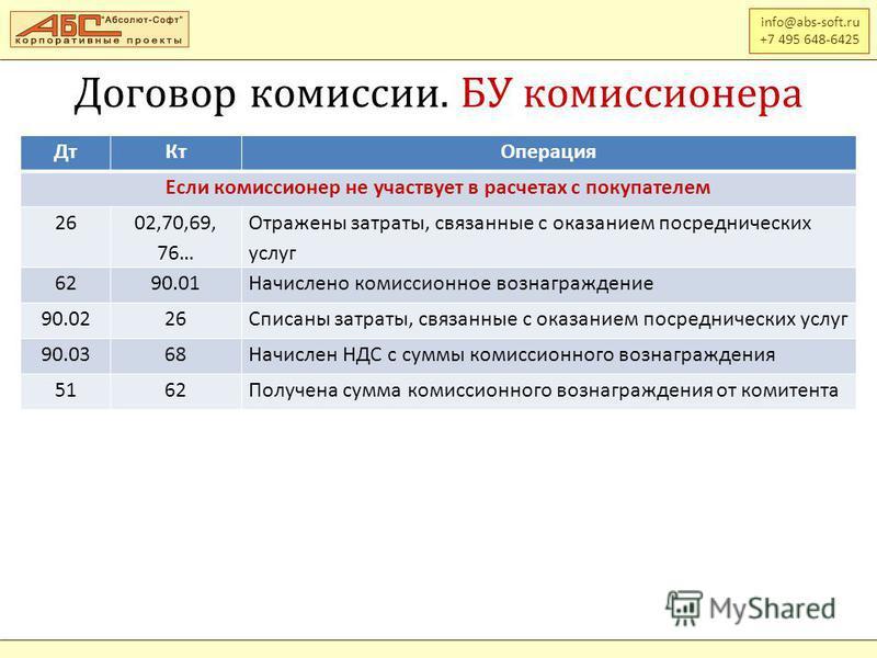info@abs-soft.ru +7 495 648-6425 Договор комиссии. БУ комиссионера Дт КтОперация Если комиссионер не участвует в расчетах с покупателем 26 02,70,69, 76… Отражены затраты, связанные с оказанием посреднических услуг 6290.01Начислено комиссионное вознаг