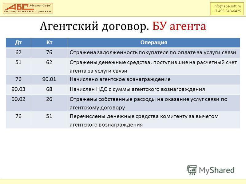 info@abs-soft.ru +7 495 648-6425 Дт КтОперация 6276Отражена задолженность покупателя по оплате за услуги связи 5162 Отражены денежные средства, поступившие на расчетный счет агента за услуги связи 7690.01Начислено агентское вознаграждение 90.0368Начи