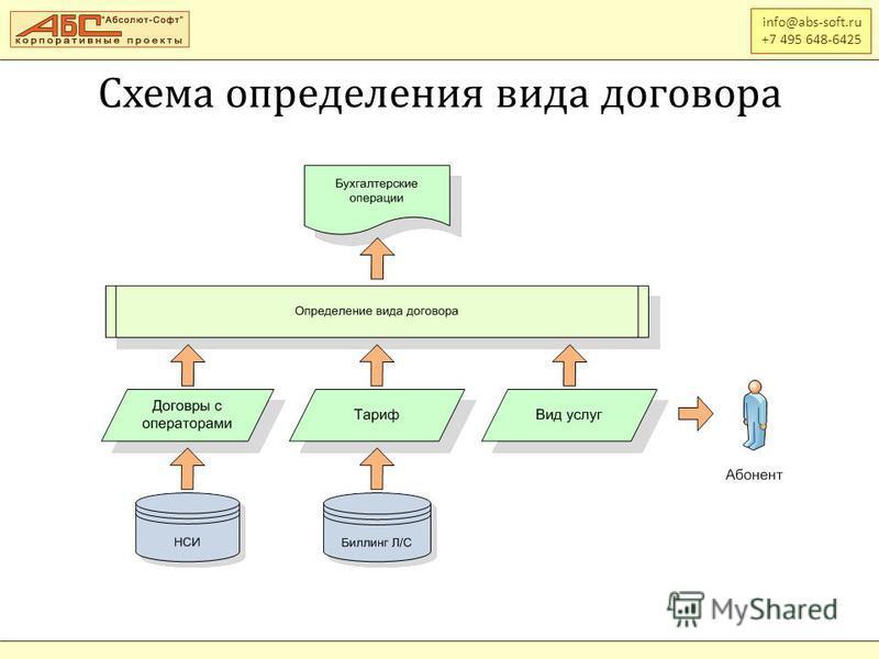 info@abs-soft.ru +7 495 648-6425 Схема определения вида договора