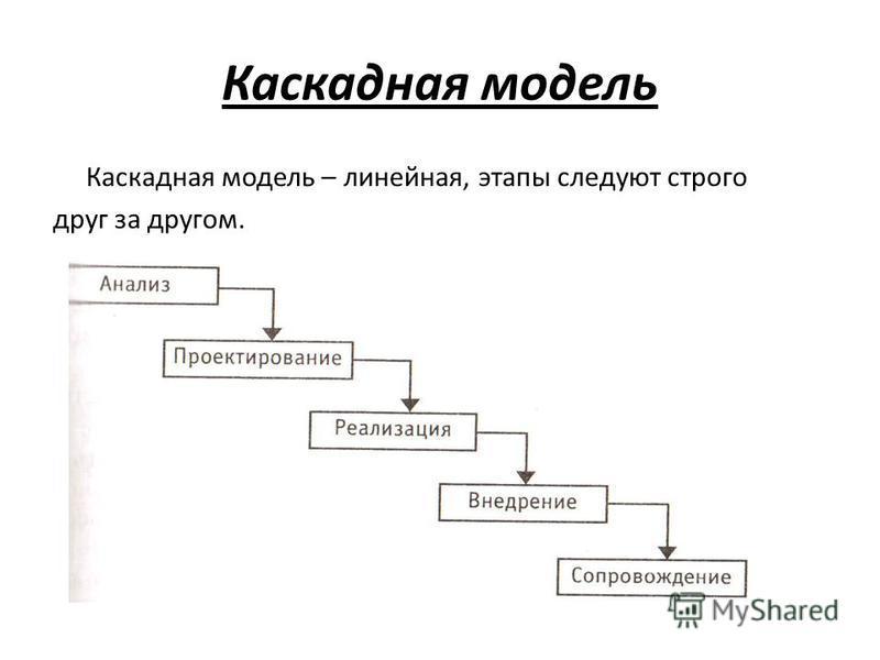 Каскадная модель Каскадная модель – линейная, этапы следуют строго друг за другом.