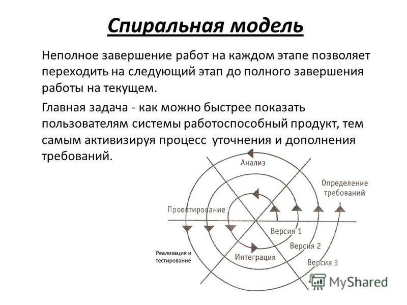 Спиральная модель Неполное завершение работ на каждом этапе позволяет переходить на следующий этап до полного завершения работы на текущем. Главная задача - как можно быстрее показать пользователям системы работоспособный продукт, тем самым активизир