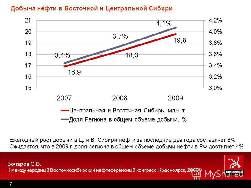 Бочаров С.В. II международный Восточносибирский нефтесервисный конгресс, Красноярск, 2009 г. 7 Ежегодный рост добычи в Ц. и В. Сибири нефти за последние два года составляет 8% Ожидается, что в 2009 г. доля региона в общем объеме добычи нефти в РФ дос