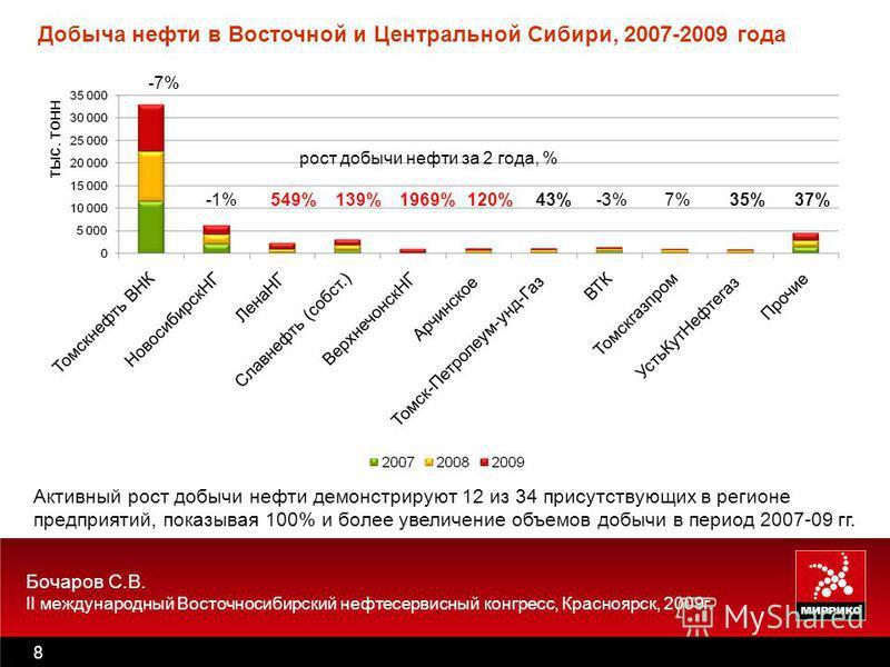Бочаров С.В. II международный Восточносибирский нефтесервисный конгресс, Красноярск, 2009 г. 8 Активный рост добычи нефти демонстрируют 12 из 34 присутствующих в регионе предприятий, показывая 100% и более увеличение объемов добычи в период 2007-09 г