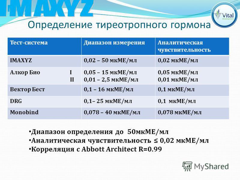 Определение тиреотропного гормона Диапазон определения до 50 мкМЕ/мл Аналитическая чувствительность 0,02 мкМЕ/мл Корреляция с Abbott Architect R=0.99 Тест-система Диапазон измерения Аналитическая чувствительность IMAXYZ0,02 – 50 мкМЕ/мл 0,02 мкМЕ/мл