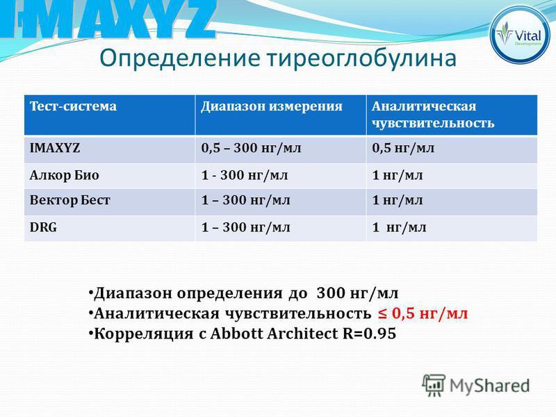 Определение тиреоглобулина Диапазон определения до 300 нг/мл Аналитическая чувствительность 0,5 нг/мл Корреляция с Abbott Architect R=0.95 Тест-система Диапазон измерения Аналитическая чувствительность IMAXYZ0,5 – 300 нг/мл 0,5 нг/мл Алкор Био 1 - 30
