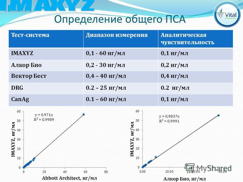 Определение общего ПСА Тест-система Диапазон измерения Аналитическая чувствительность IMAXYZ0,1 - 60 нг/мл 0,1 нг/мл Алкор Био 0,2 - 30 нг/мл 0,2 нг/мл Вектор Бест 0,4 – 40 нг/мл 0,4 нг/мл DRG0.2 – 25 нг/мл 0.2 нг/мл CanAg0.1 – 60 нг/мл 0,1 нг/мл