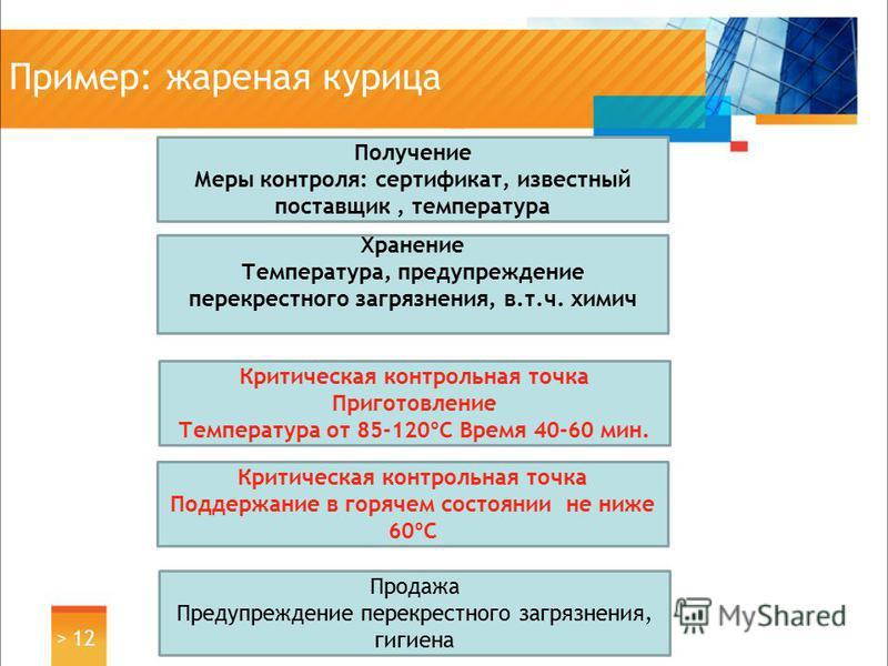 Пример: жареная курица > 12 Получение Меры контроля: сертификат, известный поставщик, температура Хранение Температура, предупреждение перекрестного загрязнения, в.т.ч. химия Критическая контрольная точка Поддержание в горячем состоянии не ниже 60ºC