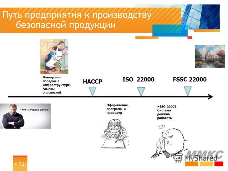 Путь предприятия к производству безопасной продукциии > 13 FSSC 22000ISO 22000 HACCP Наведение порядка в инфраструктуре. Анализ опасностей. Оформление программ и процедур +ISO 22002 Система должна работать ММКС