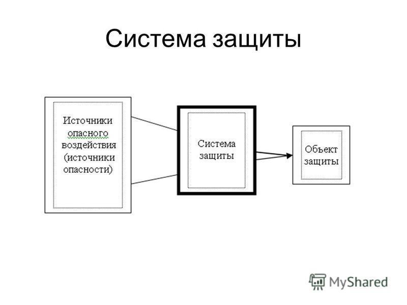 Система защиты