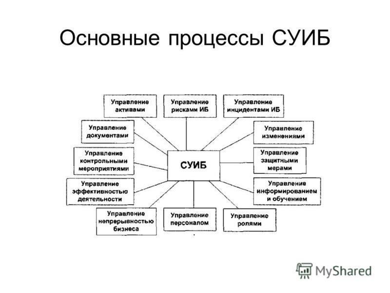 Основные процессы СУИБ