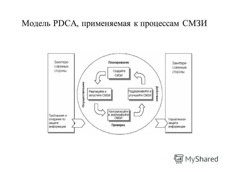 Модель PDCA, применяемая к процессам СМЗИ