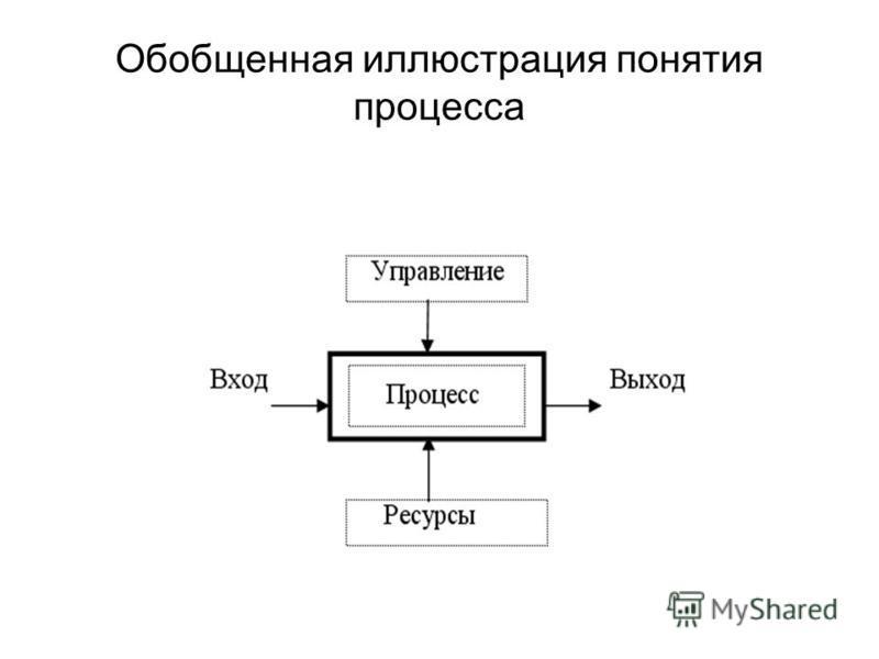 Обобщенная иллюстрация понятия процесса