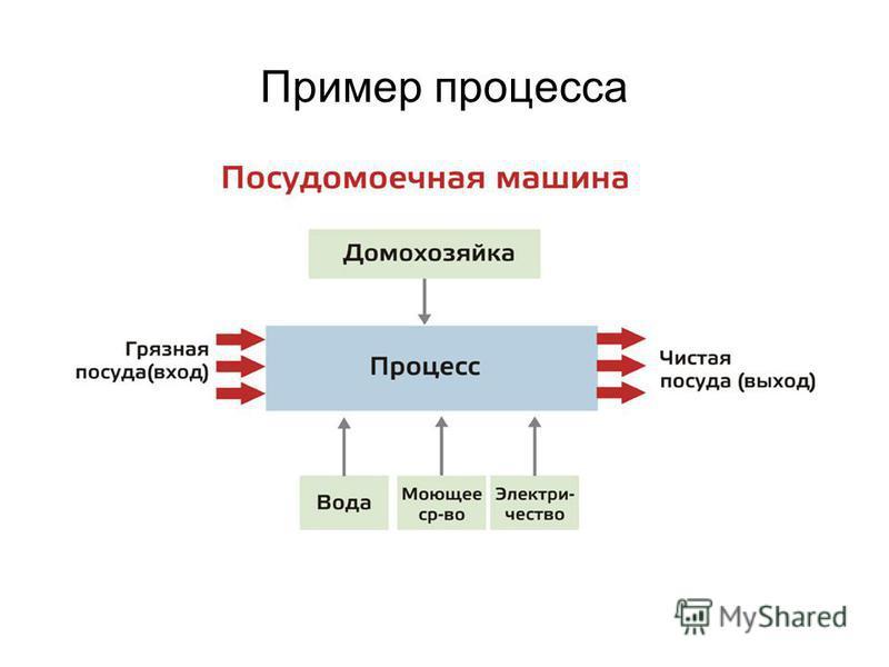 Пример процесса