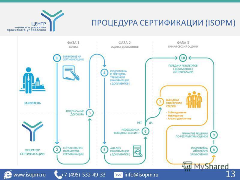 ПРОЦЕДУРА СЕРТИФИКАЦИИ (ISOPM) www.isopm.ru +7 (495) 532-49-33 info@isopm.ru 13