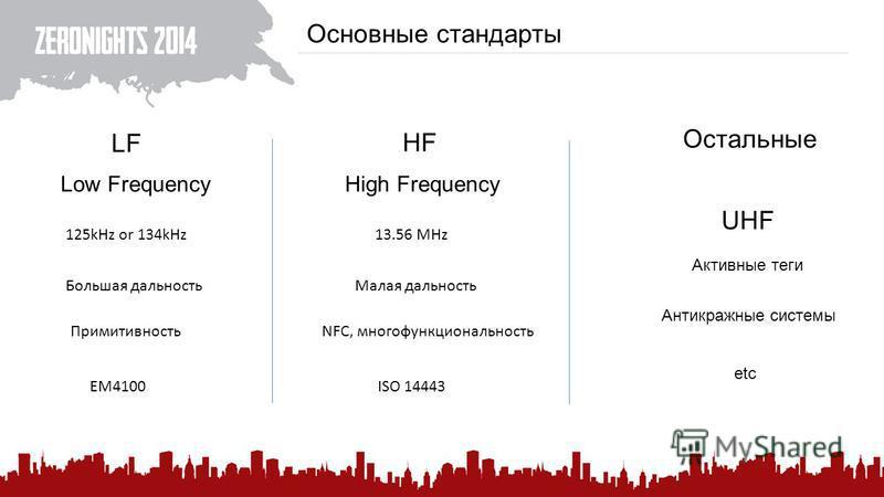 Основные стандарты LF HF Остальные UHF Low FrequencyHigh Frequency 125kHz or 134kHz Большая дальность Примитивность 13.56 MHz Малая дальность ISO 14443EM4100 NFC, многофункциональность Активные теги Антикражные системы etc