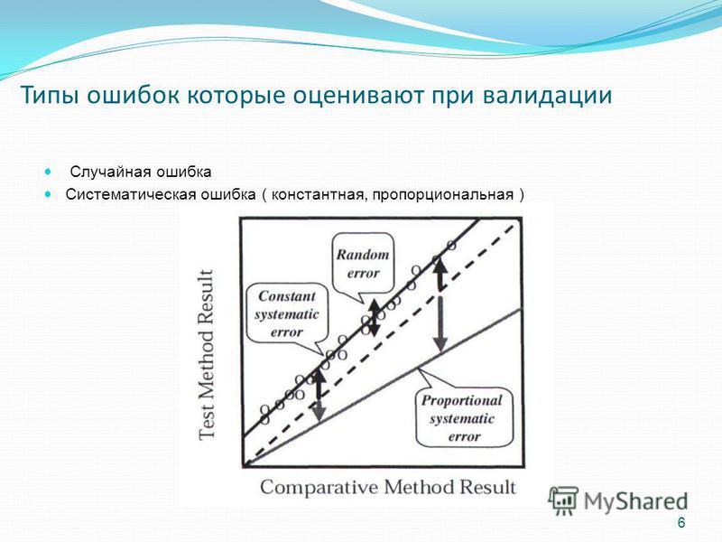 Типы ошибок которые оценивают при валидации Случайная ошибка Систематическая ошибка ( константная, пропорциональная ) 6