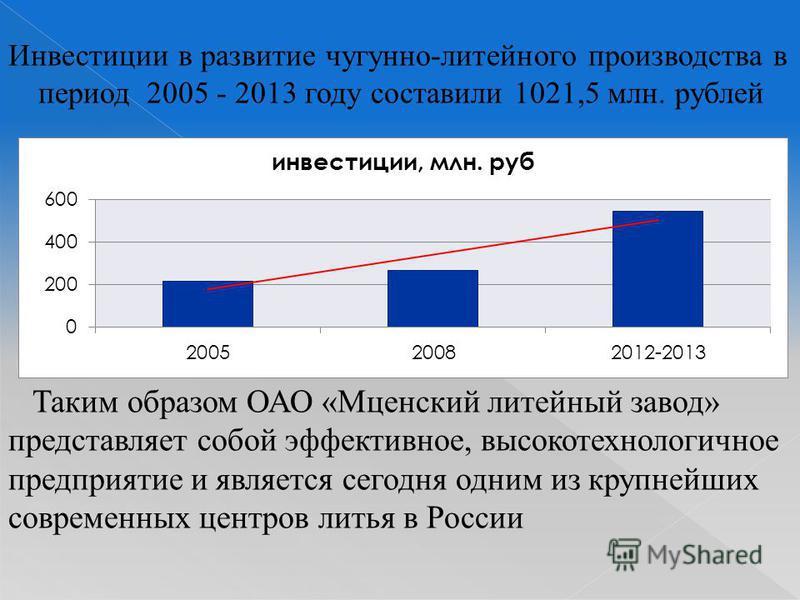 Инвестиции в развитие чугунно-литейного производства в период 2005 - 2013 году составили 1021,5 млн. рублей Таким образом ОАО «Мценский литейный завод» представляет собой эффективное, высокотехнологичное предприятие и является сегодня одним из крупне