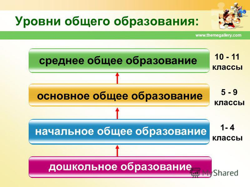 www.themegallery.com Уровни общего образования: дошкольное образование начальное общее образование основное общее образование среднее общее образование 1- 4 классы 5 - 9 классы 10 - 11 классы