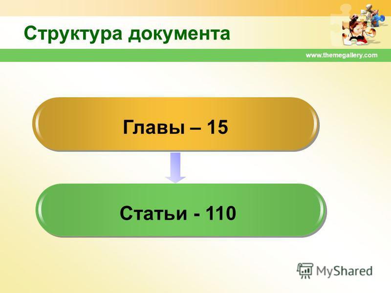 www.themegallery.com Структура документа Главы – 15 Статьи - 110