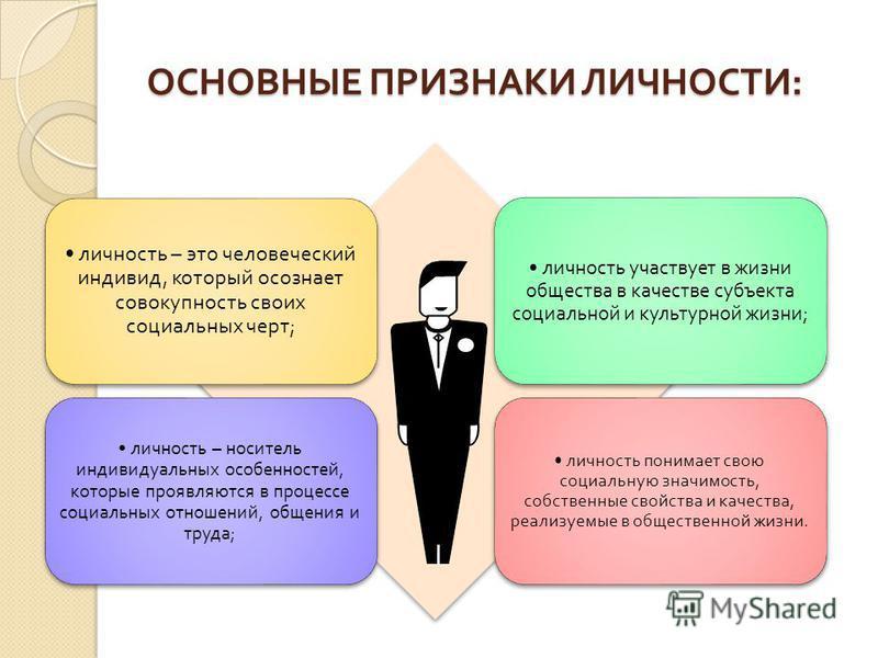 ОСНОВНЫЕ ПРИЗНАКИ ЛИЧНОСТИ : личность – это человеческий индивид, который осознает совокупность своих социальных черт ; личность участвует в жизни общества в качестве субъекта социальной и культурной жизни ; личность – носитель индивидуальных особенн