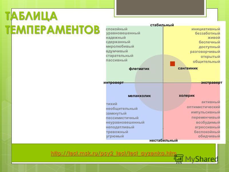 ТАБЛИЦА ТЕМПЕРАМЕНТОВ http://test.msk.ru/psy2_test/test_ayzenka.htm