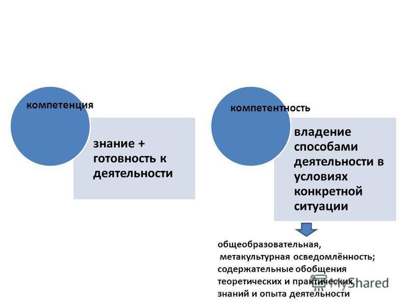 знание + готовность к деятельности владение способами деятельности в условиях конкретной ситуации компетенция компетентностьь общеобразовательная, метакультурная осведомлённость; содержательные обобщения теоретических и практических знаний и опыта де