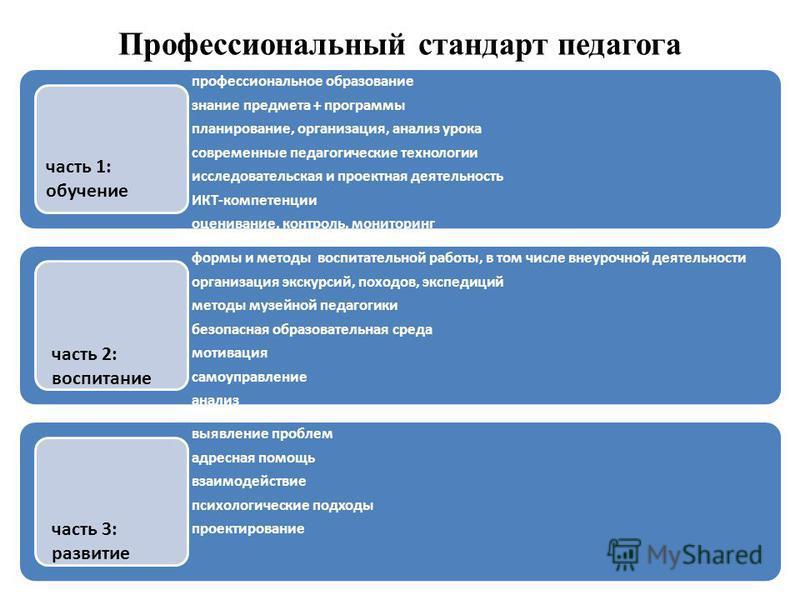 Профессиональный стандарт педагога профессиональное образование знание предмета + программы планирование, организация, анализ урока современные педагогические технологии исследовательская и проектная деятельность ИКТ-компетенции оценивание, контроль,