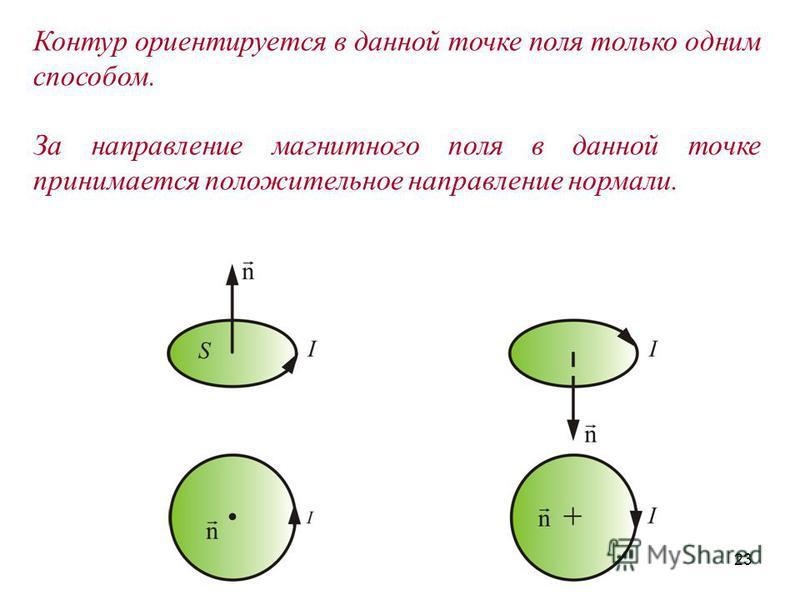 23 Контур ориентируется в данной точке поля только одним способом. За направление магнитного поля в данной точке принимается положительное направление нормали.