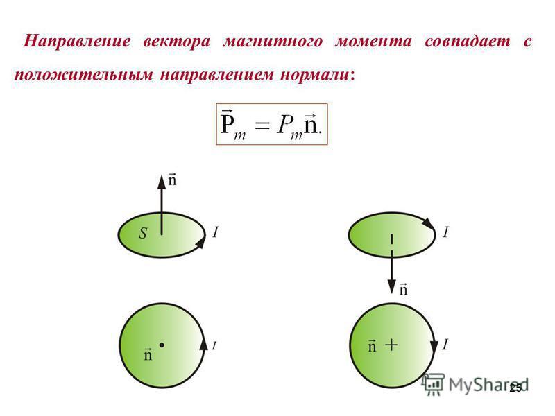 Направление вектора магнитного момента совпадает с положительным направлением нормали: 25