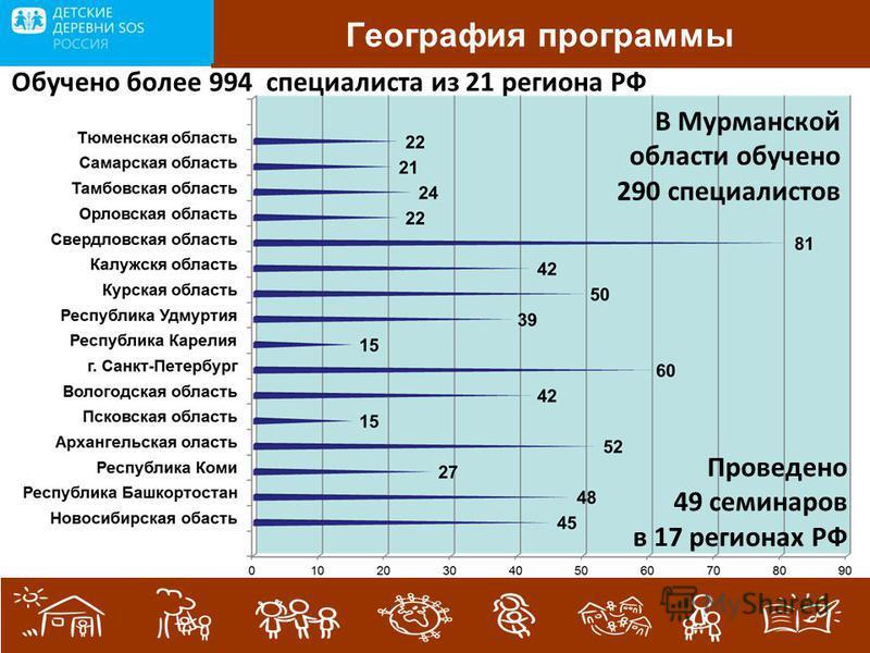 . География программы Обучено более 994 специалиста из 21 региона РФ Проведено 49 семинаров в 17 регионах РФ В Мурманской области обучено 290 специалистов