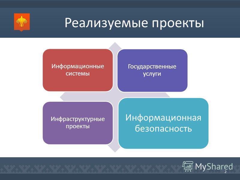 Реализуемые проекты 2 Информационные системы Государственные услуги Инфраструктурные проекты Информационная безопасность